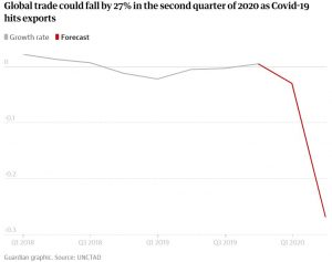 Global Trade to fall by 27%